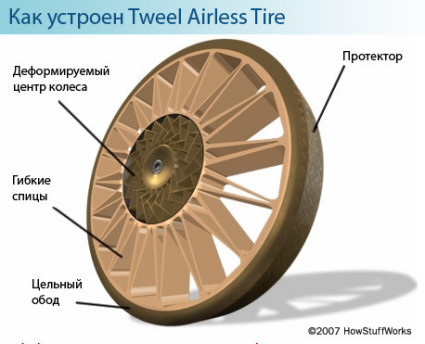 Tweel Airless tire